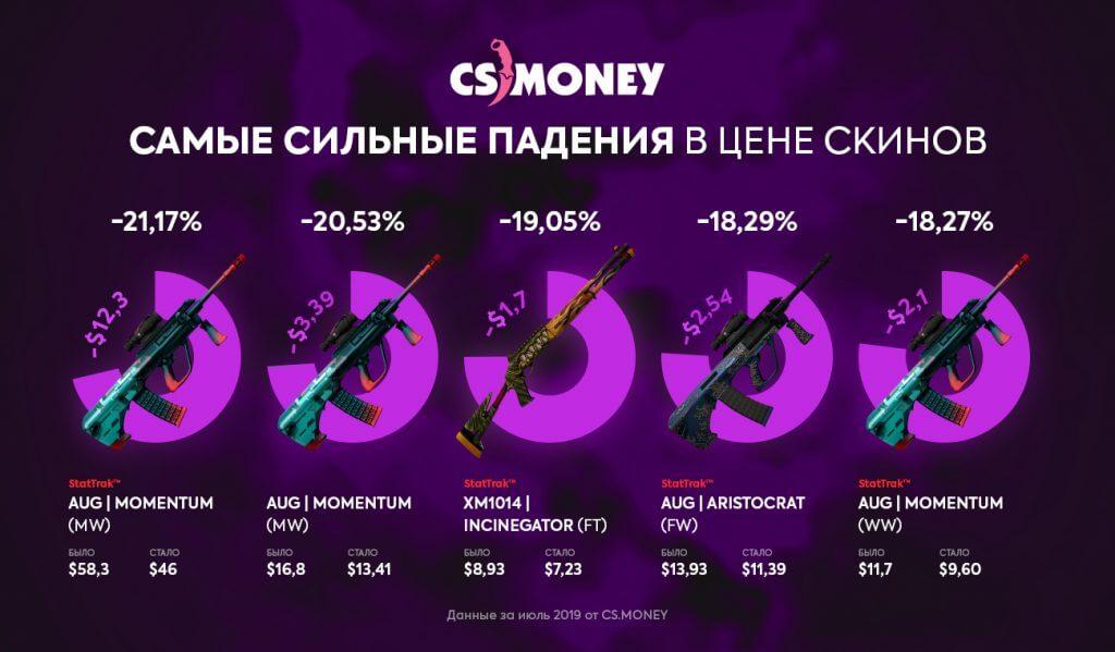 Аналитика цен на скины за июль 2019