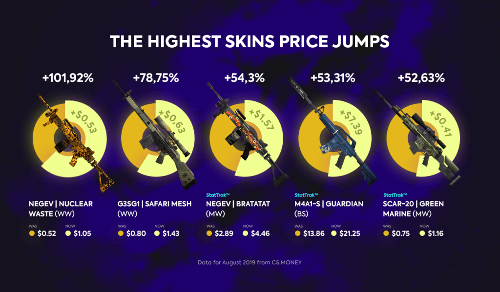 August price analytics: Virtus.Pro falls, coldzera gets up