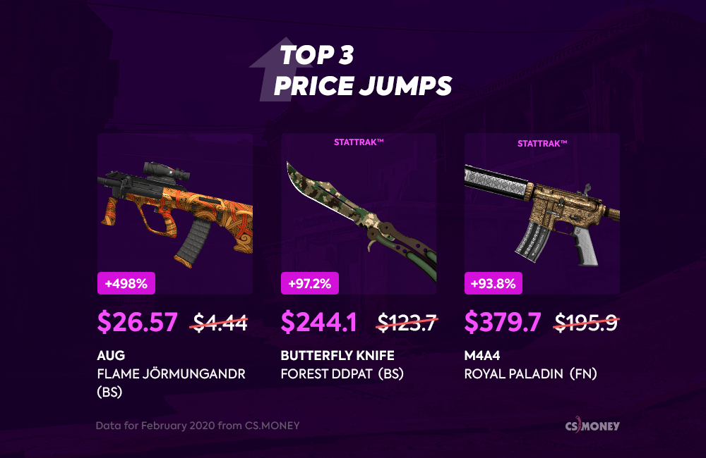 CS:GO skins&stickers price analytics and predictions!