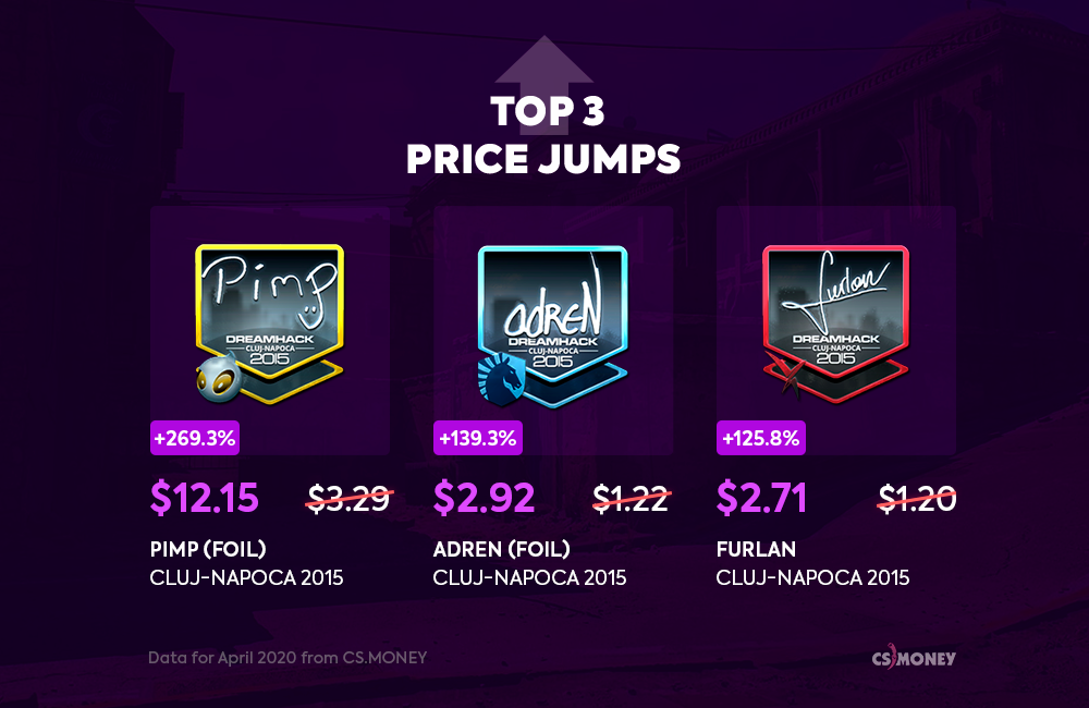 April 2020 prices roundup